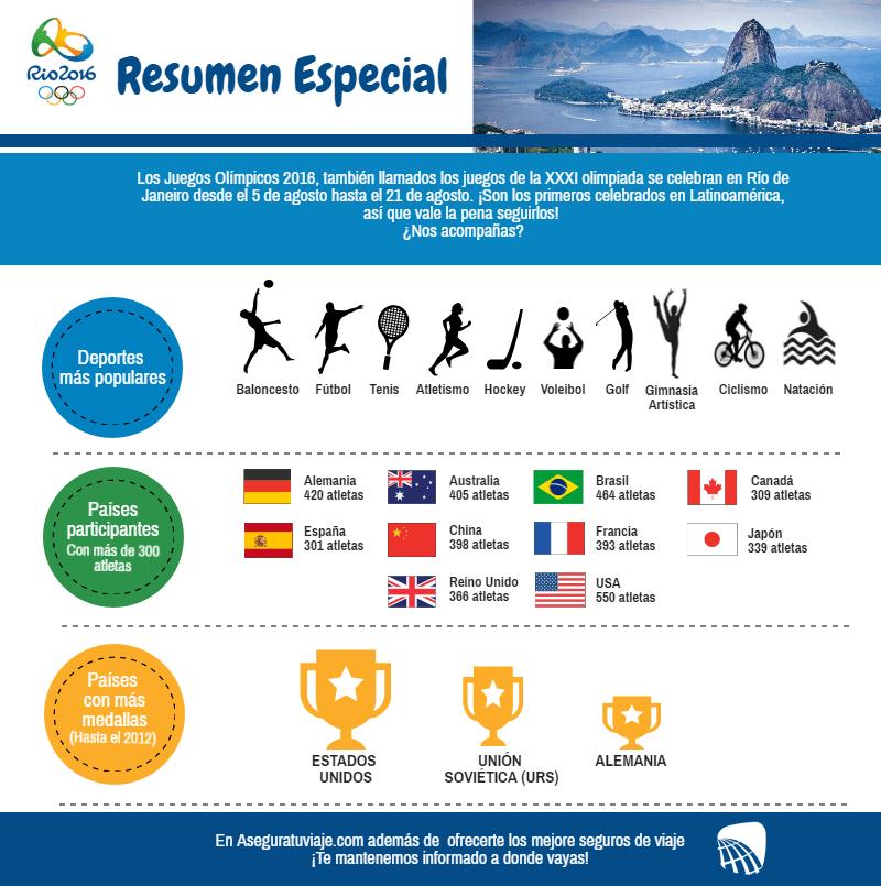 Resumen Especial Juegos Olimpicos 2016 Novedades
